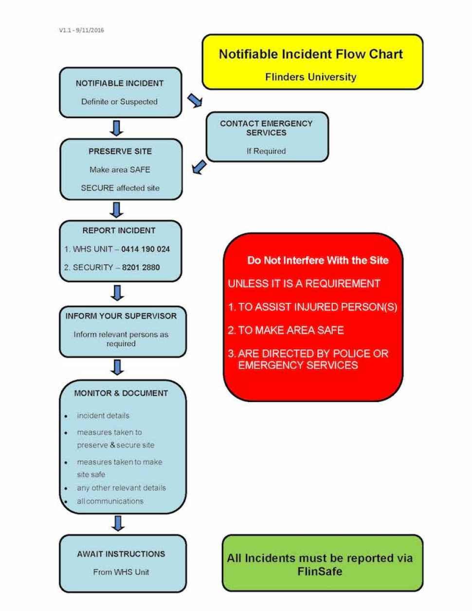 incident report flowchart - flowchart in word